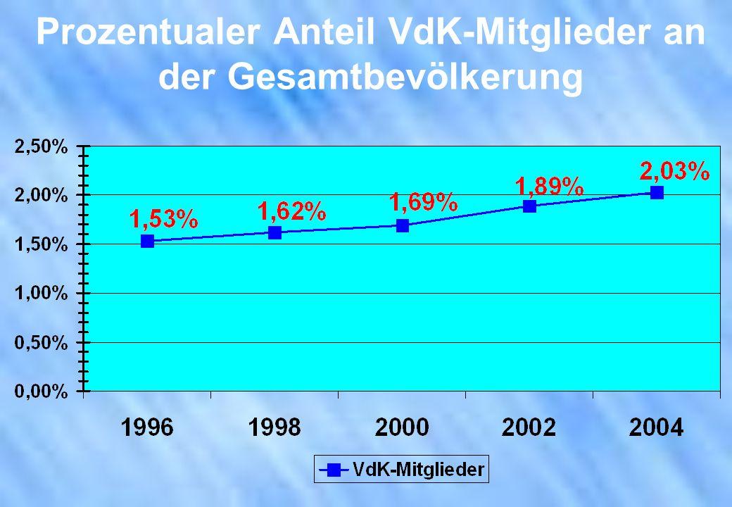 Prozentualer Anteil VdK-Mitglieder an der Gesamtbevölkerung