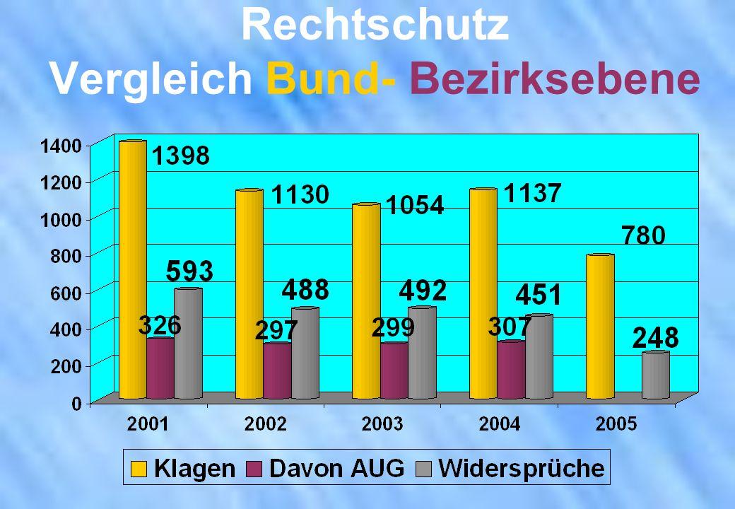Rechtschutz Vergleich Bund- Bezirksebene