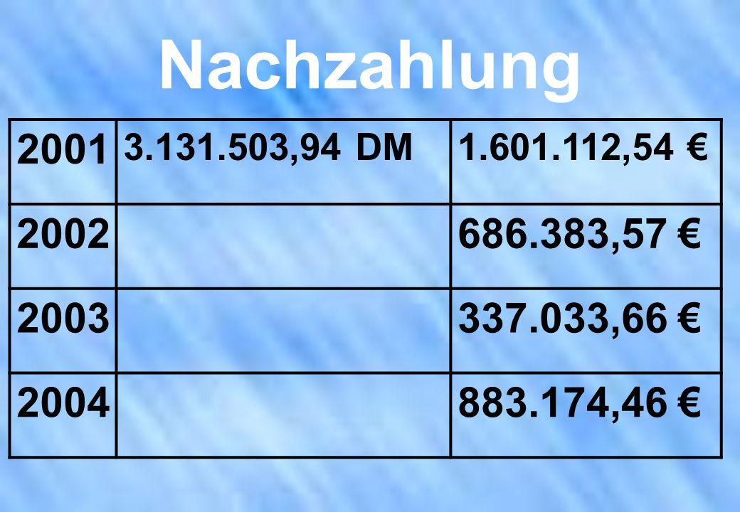 Nachzahlung 2001 3.131.503,94 DM1.601.112,54 2002686.383,57 2003337.033,66 2004883.174,46