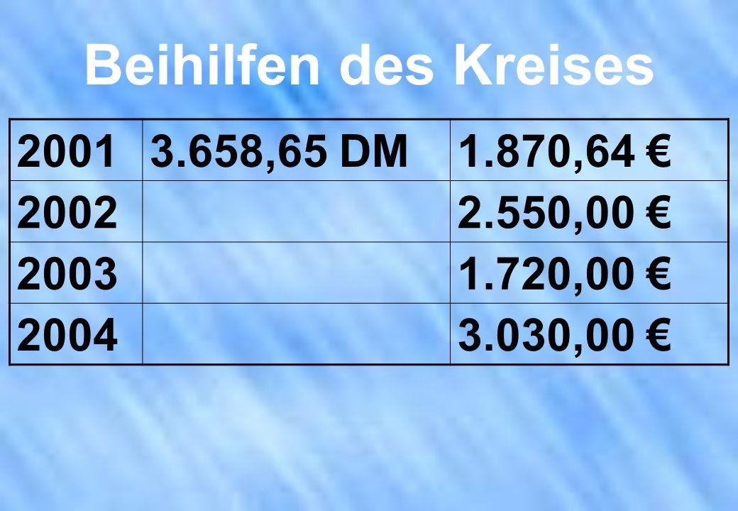Beihilfen des Kreises 20013.658,65 DM1.870,64 20022.550,00 20031.720,00 20043.030,00