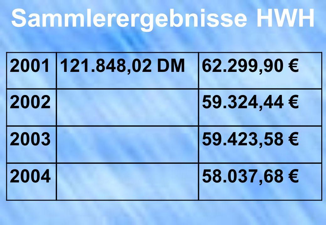 Sammlerergebnisse HWH 2001121.848,02 DM62.299,90 200259.324,44 200359.423,58 200458.037,68