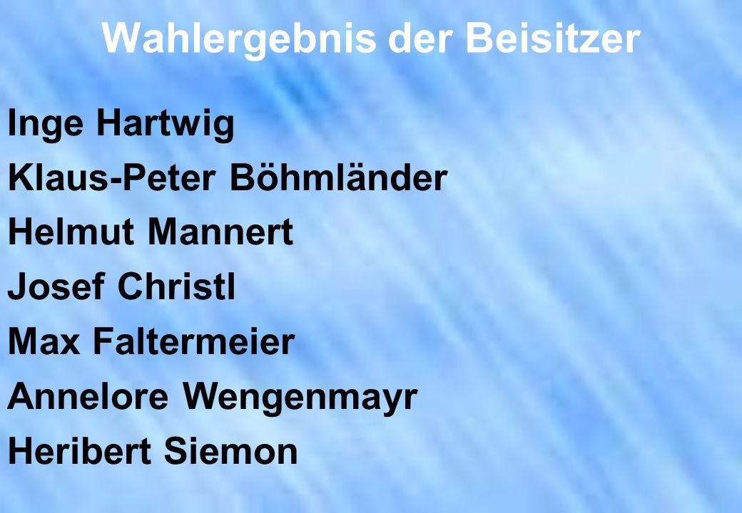 Wahlergebnis der Beisitzer Inge Hartwig Klaus-Peter Böhmländer Helmut Mannert Josef Christl Max Faltermeier Annelore Wengenmayr Heribert Siemon