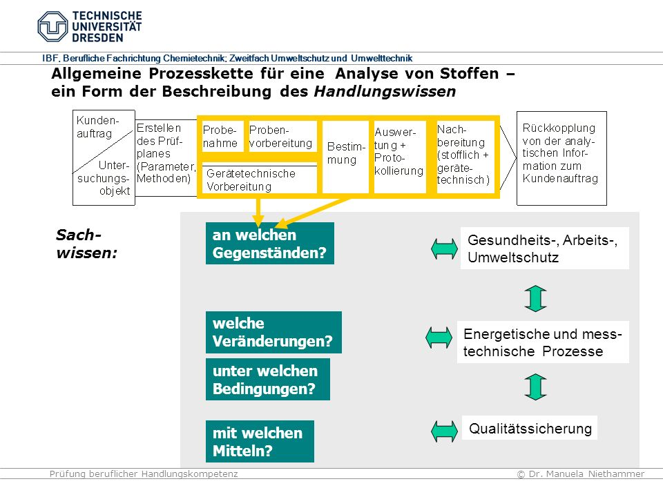 IBF, Berufliche Fachrichtung Chemietechnik; Zweitfach Umweltschutz und Umwelttechnik © Dr. Manuela NiethammerPrüfung beruflicher Handlungskompetenz En