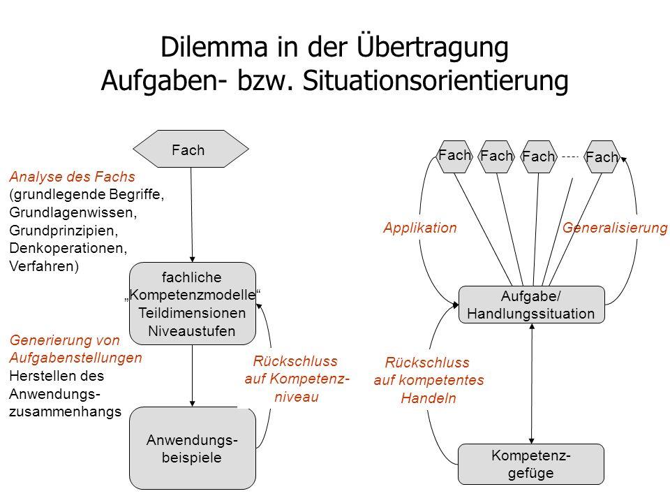 Dilemma in der Übertragung Aufgaben- bzw. Situationsorientierung fachliche Kompetenzmodelle Teildimensionen Niveaustufen Anwendungs- beispiele Fach An