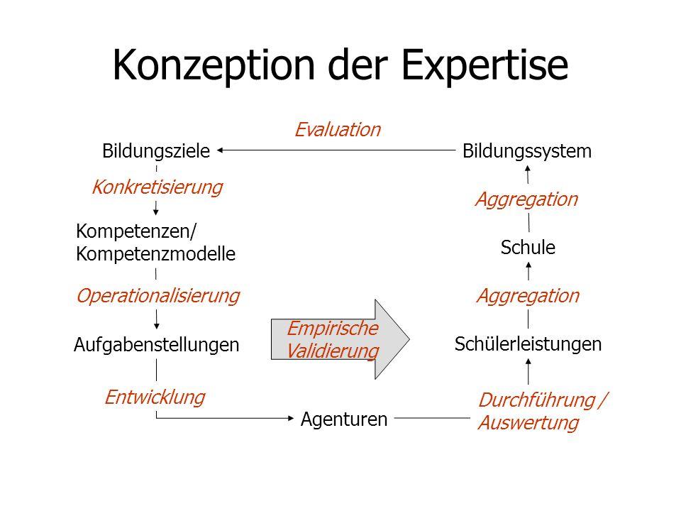 Konzeption der Expertise Bildungsziele Kompetenzen/ Kompetenzmodelle Aufgabenstellungen Agenturen Schülerleistungen Schule Bildungssystem Empirische V