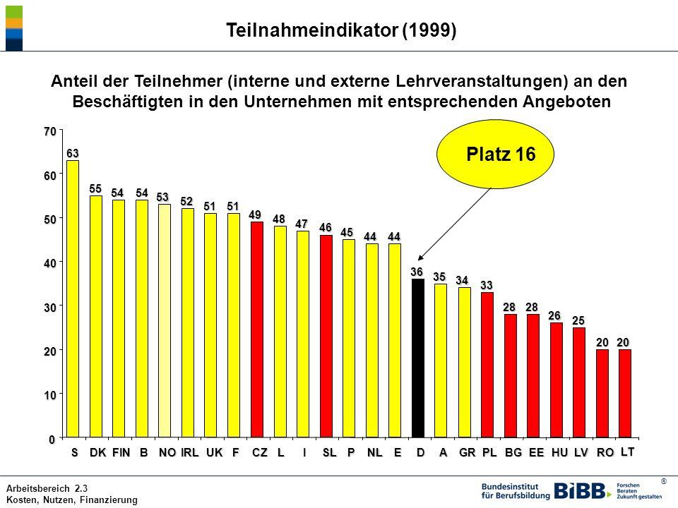 ® Arbeitsbereich 2.3 Kosten, Nutzen, Finanzierung Teilnahmeindikator (1999) Anteil der Teilnehmer (interne und externe Lehrveranstaltungen) an den Bes