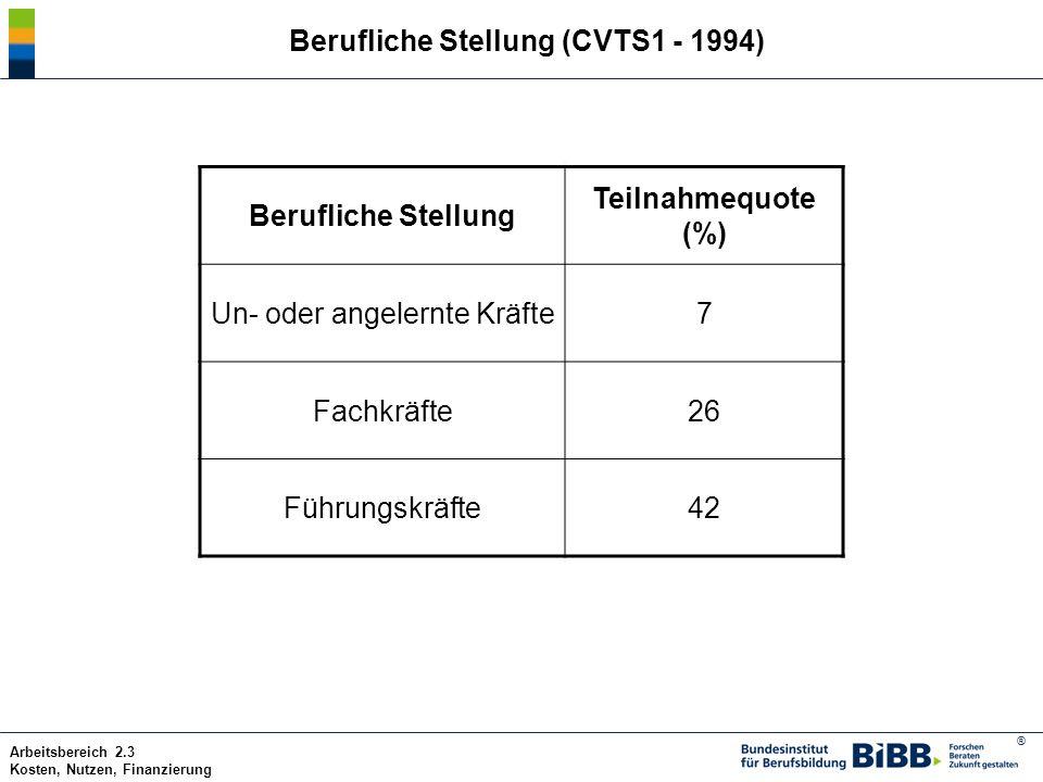 ® Arbeitsbereich 2.3 Kosten, Nutzen, Finanzierung Berufliche Stellung (CVTS1 - 1994) Berufliche Stellung Teilnahmequote (%) Un- oder angelernte Kräfte