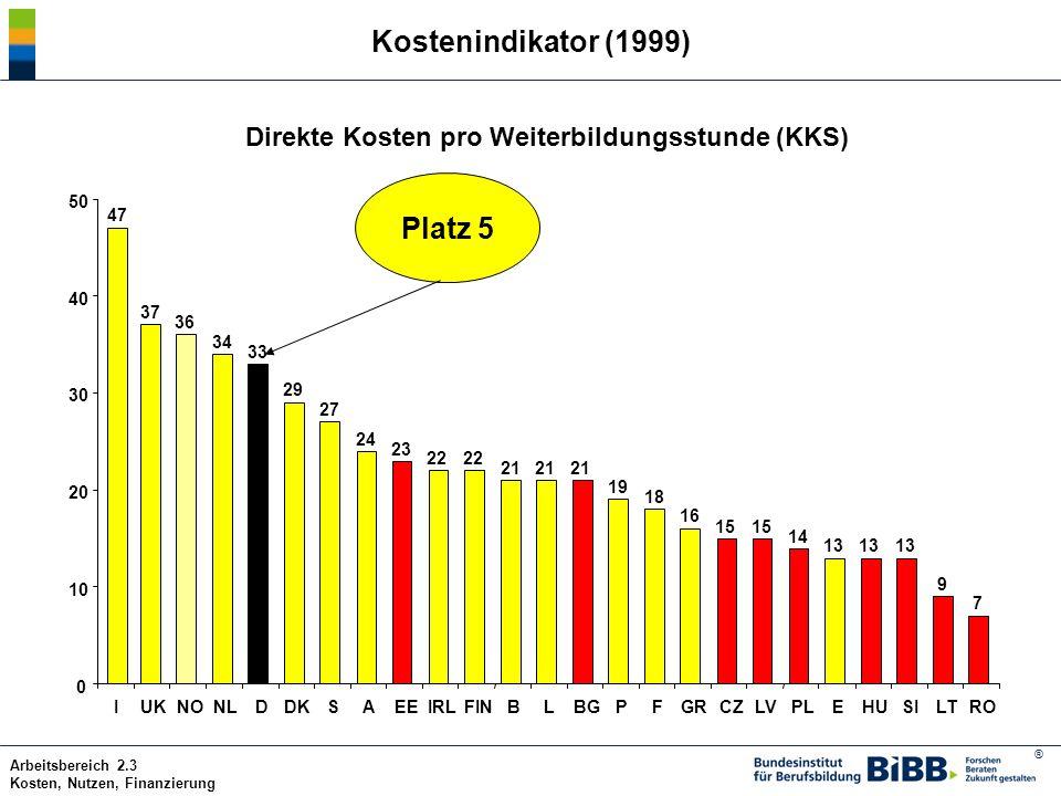 ® Arbeitsbereich 2.3 Kosten, Nutzen, Finanzierung Segmentierte Weiterbildungsmodelle: Ergebnisse der Schlüsselindikatoren Deutschland liegt bei: dem Angebotsindikator im oberen Mittelfeld (Platz 9) dem Zugangsindikator im unteren Mittelfeld (Platz 16) der Intensität der Weiterbildung am unteren Ende (Platz 22) den direkten Weiterbildungskosten im oberen Drittel (Platz 5) Darüber hinaus zeigt sich im Vergleich mit den anderen europäischen Ländern, dass die innerbetrieblichen Rahmenbedingungen der beruflichen Weiterbildung in Deutschland nicht sehr ausgeprägt sind.