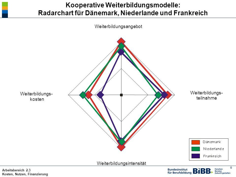® Arbeitsbereich 2.3 Kosten, Nutzen, Finanzierung Kooperative Weiterbildungsmodelle: Radarchart für Dänemark, Niederlande und Frankreich Weiterbildung