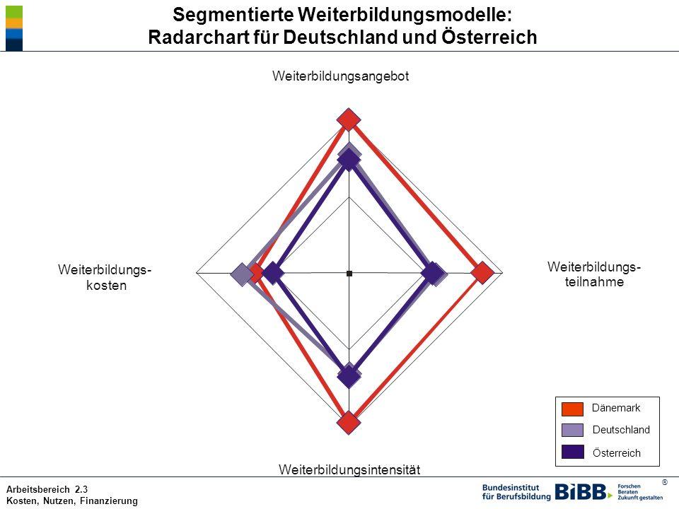® Arbeitsbereich 2.3 Kosten, Nutzen, Finanzierung Segmentierte Weiterbildungsmodelle: Radarchart für Deutschland und Österreich Weiterbildungsintensit