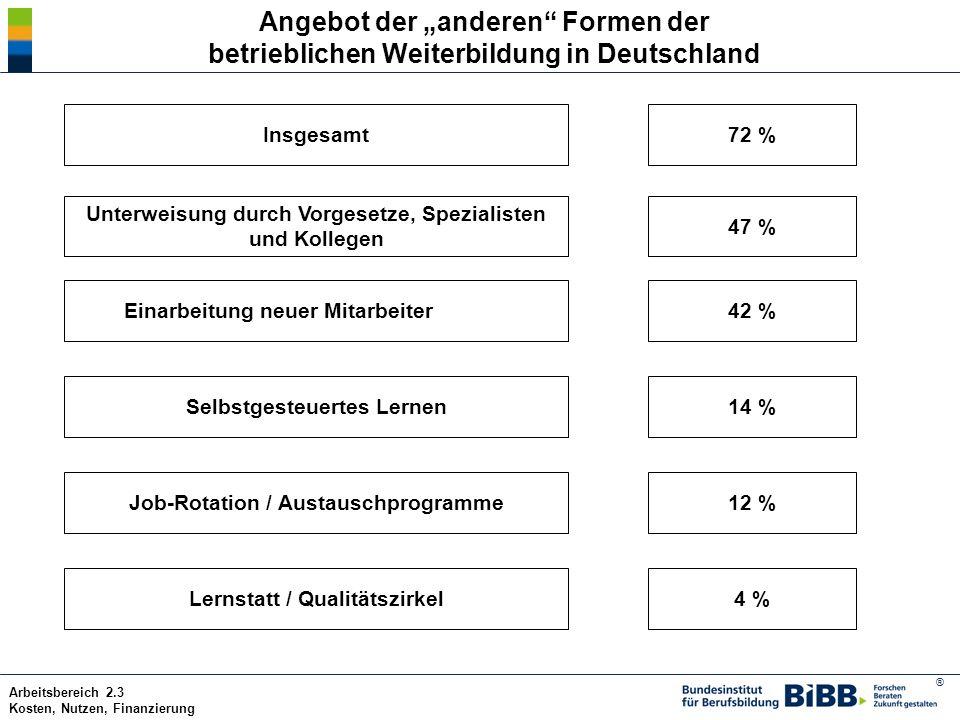 ® Arbeitsbereich 2.3 Kosten, Nutzen, Finanzierung Angebot der anderen Formen der betrieblichen Weiterbildung in Deutschland Insgesamt72 % Unterweisung