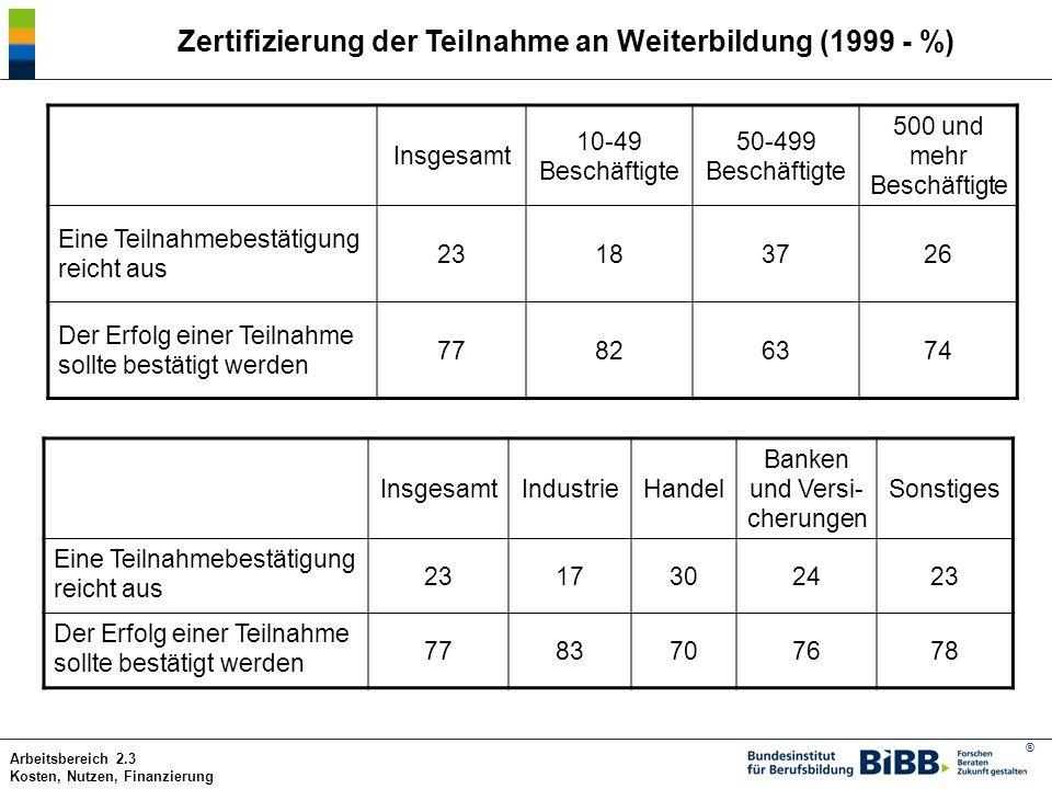 ® Arbeitsbereich 2.3 Kosten, Nutzen, Finanzierung Zertifizierung der Teilnahme an Weiterbildung (1999 - %) Insgesamt 10-49 Beschäftigte 50-499 Beschäf