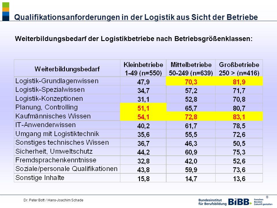® Dr. Peter Bott / Hans-Joachim Schade Qualifikationsanforderungen in der Logistik aus Sicht der Betriebe Weiterbildungsbedarf der Logistikbetriebe na