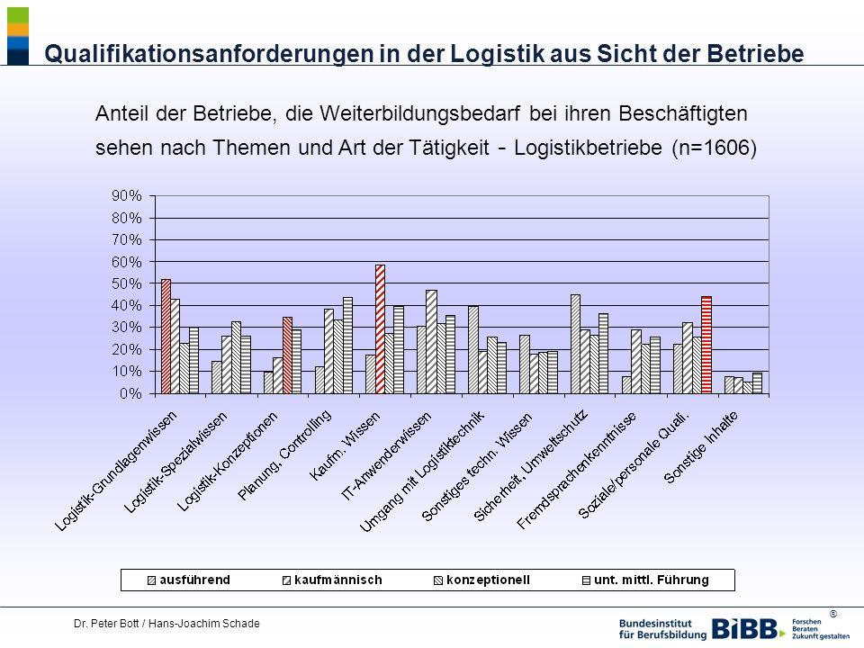 ® Dr. Peter Bott / Hans-Joachim Schade Qualifikationsanforderungen in der Logistik aus Sicht der Betriebe Anteil der Betriebe, die Weiterbildungsbedar