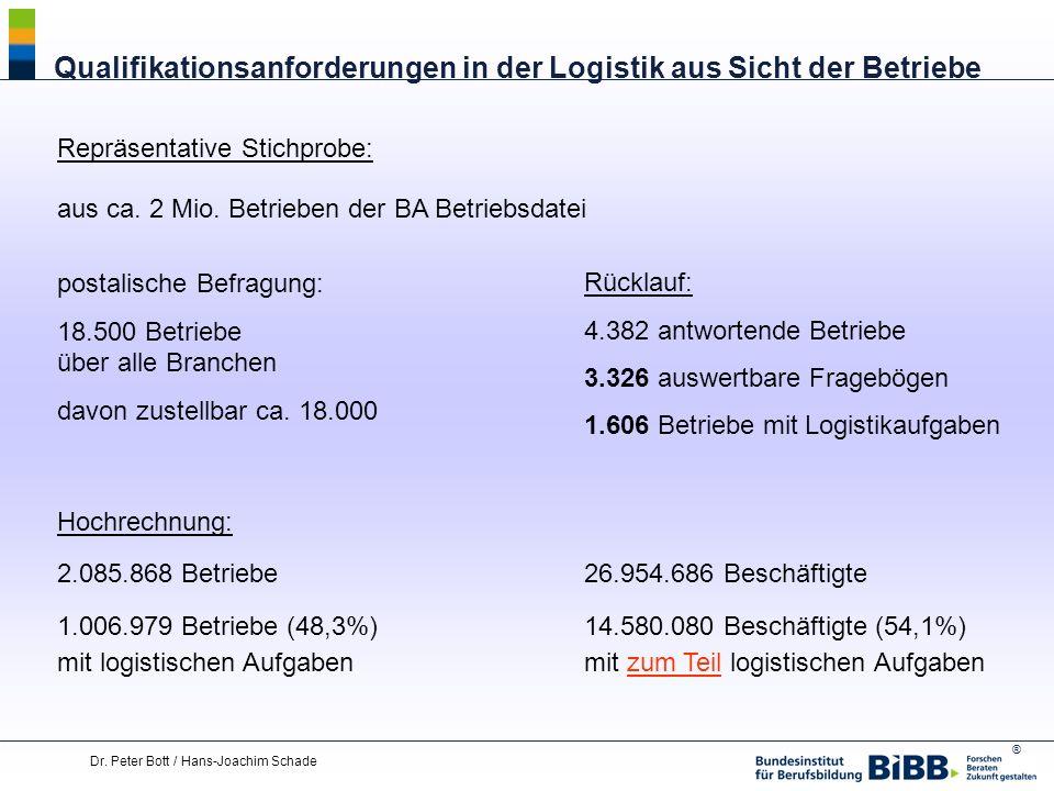 ® Dr. Peter Bott / Hans-Joachim Schade Qualifikationsanforderungen in der Logistik aus Sicht der Betriebe Repräsentative Stichprobe: aus ca. 2 Mio. Be