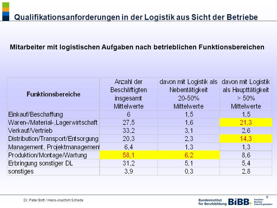 ® Dr. Peter Bott / Hans-Joachim Schade Qualifikationsanforderungen in der Logistik aus Sicht der Betriebe Mitarbeiter mit logistischen Aufgaben nach b