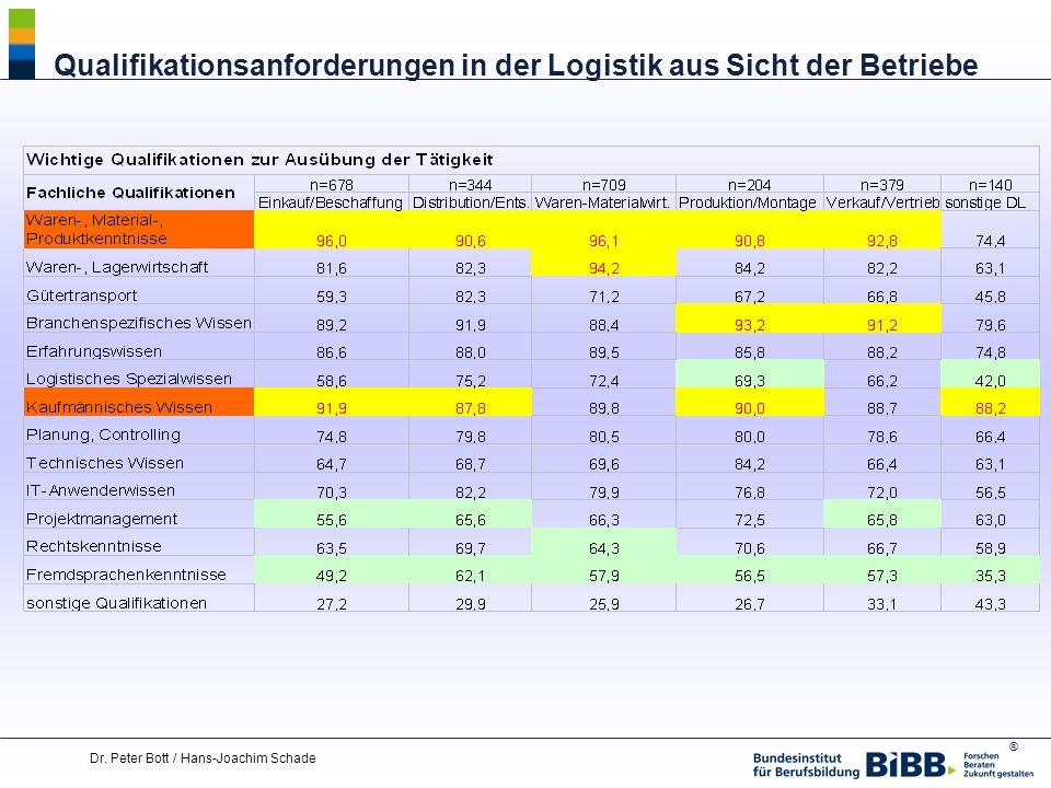 ® Dr. Peter Bott / Hans-Joachim Schade Qualifikationsanforderungen in der Logistik aus Sicht der Betriebe