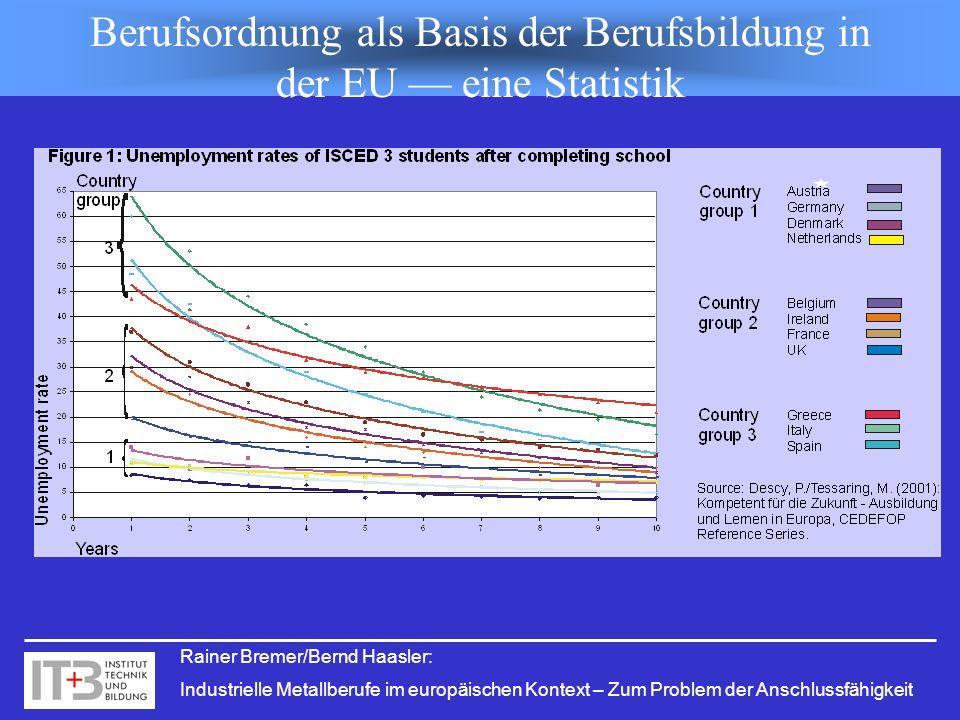Rainer Bremer/Bernd Haasler: Industrielle Metallberufe im europäischen Kontext – Zum Problem der Anschlussfähigkeit Berufsordnung als Basis der Berufs