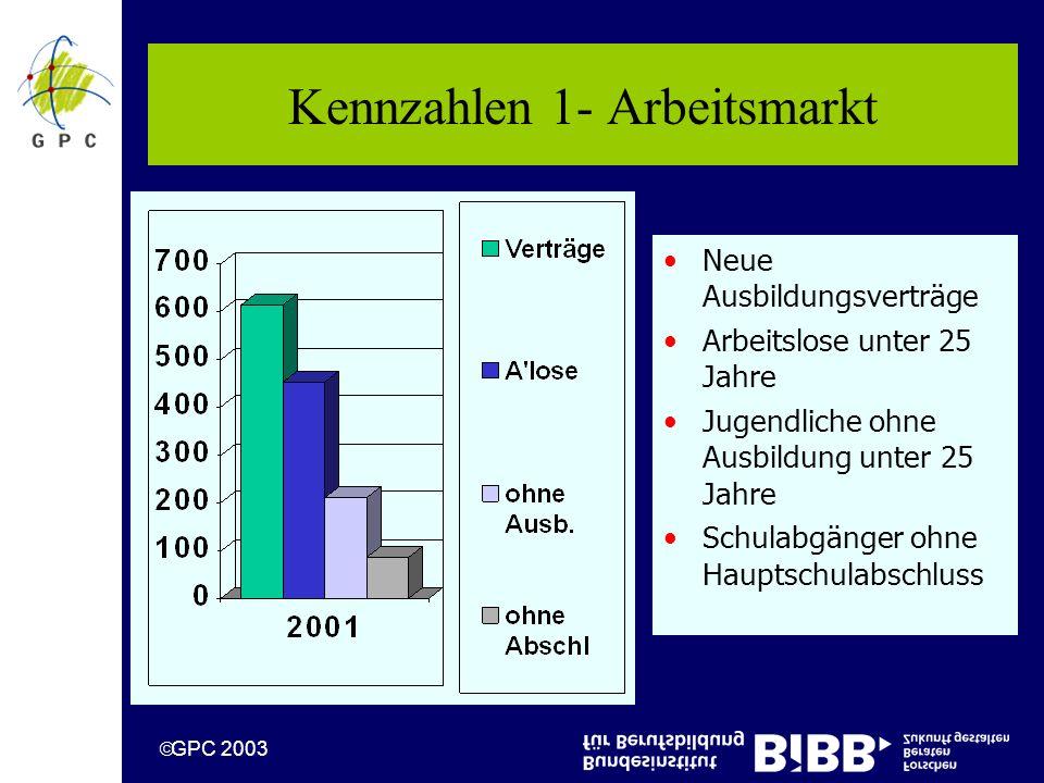 GPC 2003 Kennzahlen 1- Arbeitsmarkt Neue Ausbildungsverträge Arbeitslose unter 25 Jahre Jugendliche ohne Ausbildung unter 25 Jahre Schulabgänger ohne Hauptschulabschluss