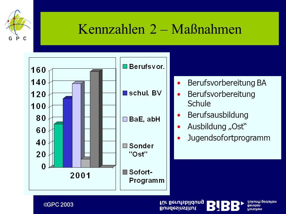 GPC 2003 Kennzahlen 2 – Maßnahmen Berufsvorbereitung BA Berufsvorbereitung Schule Berufsausbildung Ausbildung Ost Jugendsofortprogramm