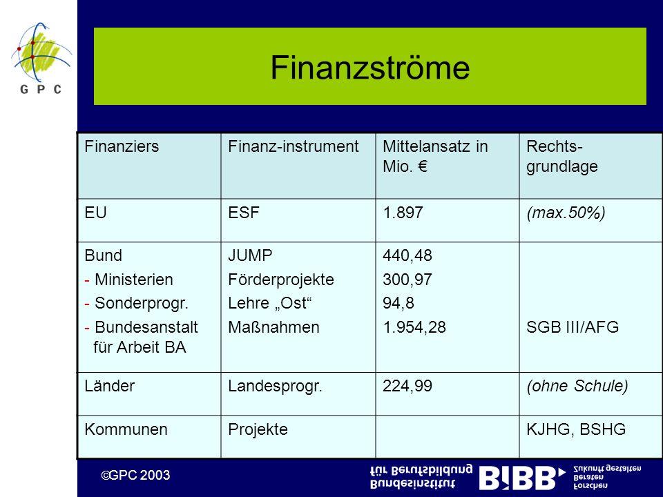 GPC 2003 Finanzströme FinanziersFinanz-instrumentMittelansatz in Mio.