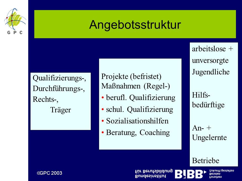 GPC 2003 Qualifizierungs-, Durchführungs-, Rechts-, Träger Projekte (befristet) Maßnahmen (Regel-) berufl.