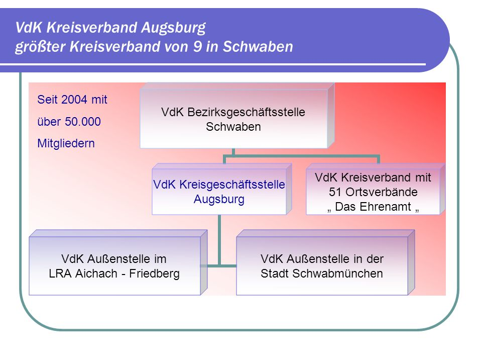 VdK Kreisverband Augsburg Schwerpunkt der Arbeit in den Geschäftsstellen ist: Beratung in sozialrechtlichen Belangen Ges.