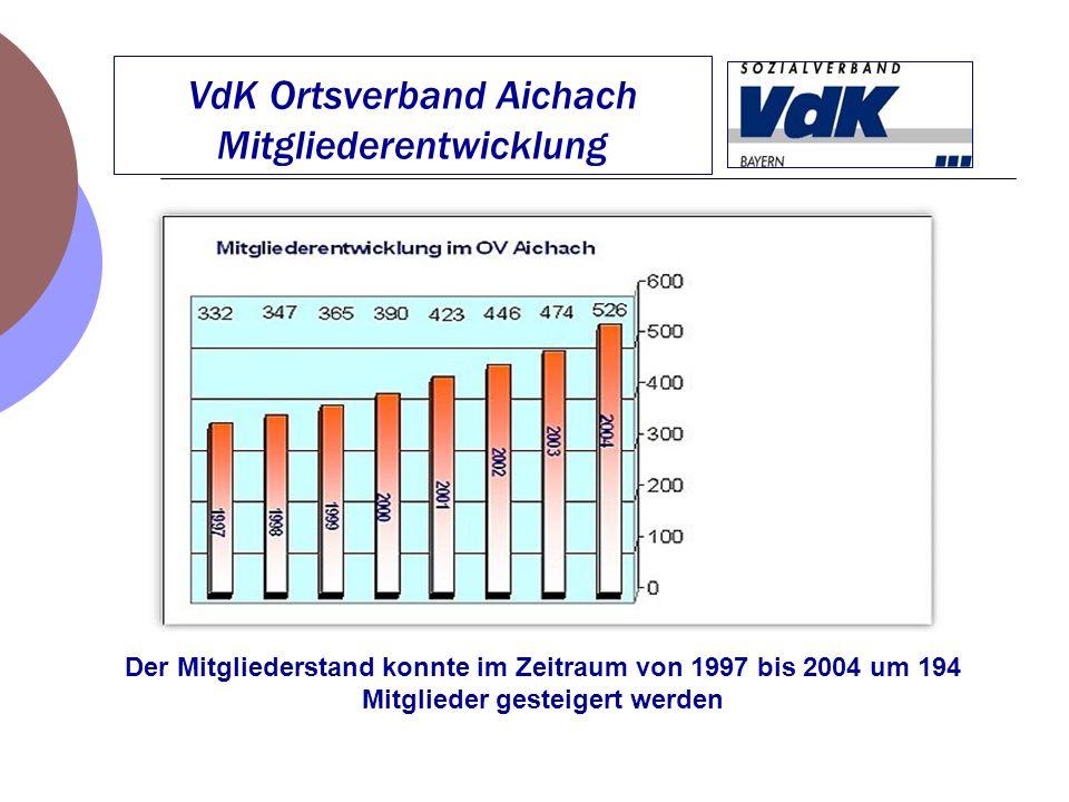 VdK Ortsverband Aichach Mitgliederentwicklung Der Mitgliederstand konnte im Zeitraum von 1997 bis 2004 um 194 Mitglieder gesteigert werden