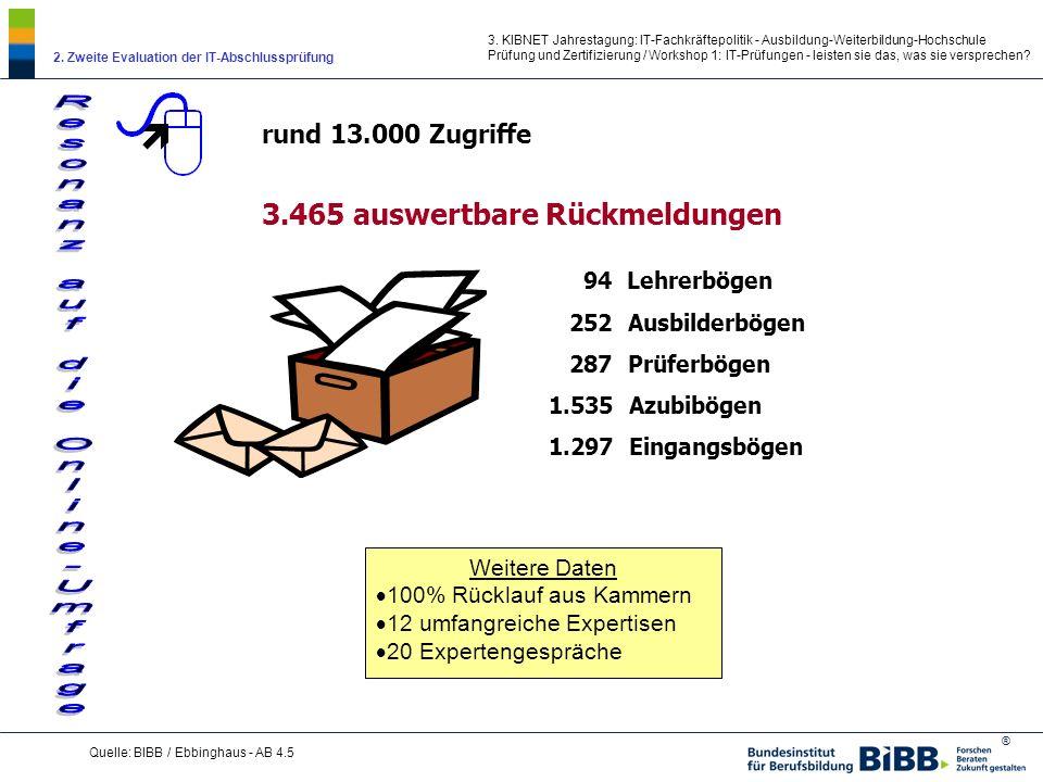 ® 3. KIBNET Jahrestagung: IT-Fachkräftepolitik - Ausbildung-Weiterbildung-Hochschule Prüfung und Zertifizierung / Workshop 1: IT-Prüfungen - leisten s