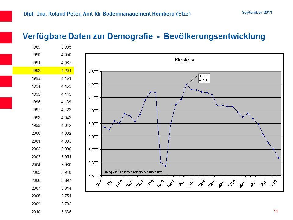 Dipl.-Ing. Roland Peter, Amt für Bodenmanagement Homberg (Efze) 11 September 2011 Verfügbare Daten zur Demografie - Bevölkerungsentwicklung 19893.905