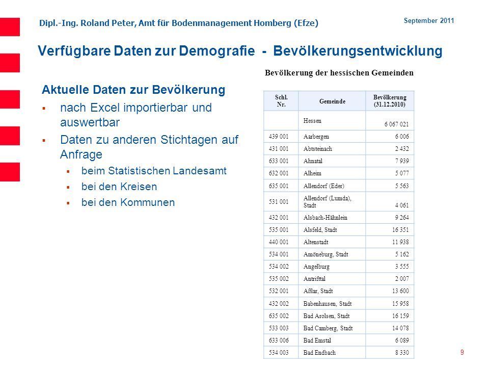 Dipl.-Ing. Roland Peter, Amt für Bodenmanagement Homberg (Efze) 9 September 2011 Verfügbare Daten zur Demografie - Bevölkerungsentwicklung Aktuelle Da