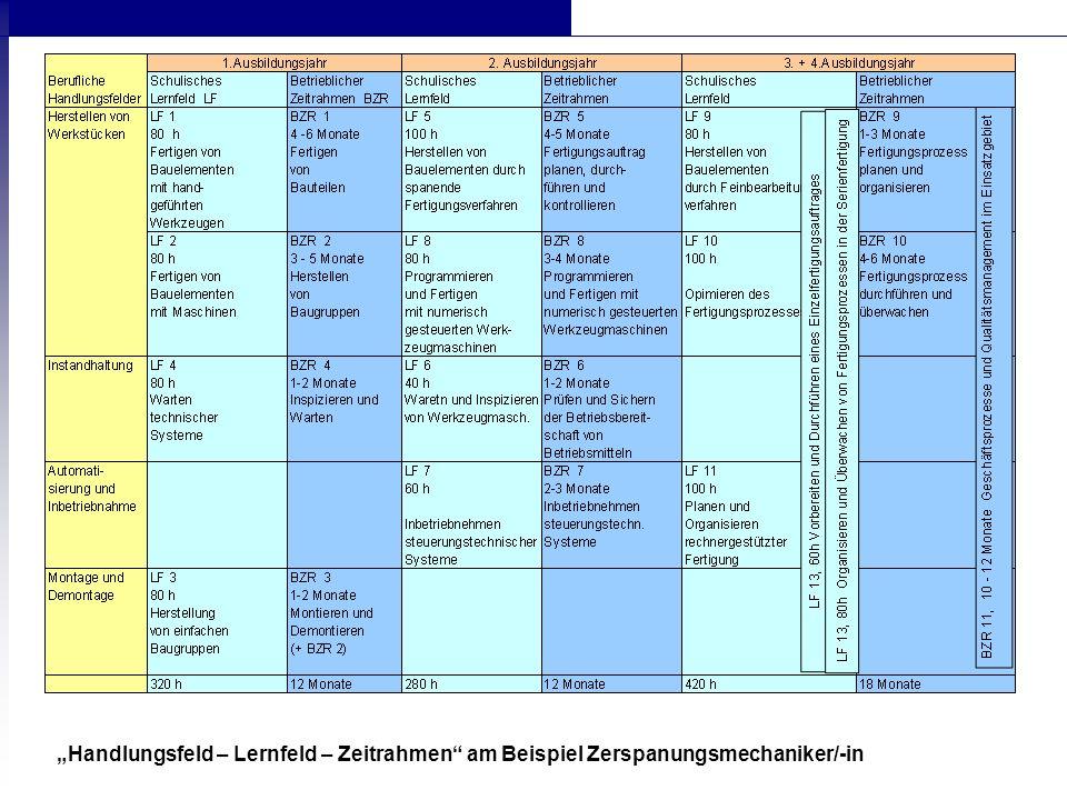 Ausbildungs - betrieb Ausbildungs - rahmenplan (ARP) Zeitrahmen Betriebliche Arbeitsfelder Lernfeld 8 Synchronisierung Berufsschule Rahmenlehr- plan (