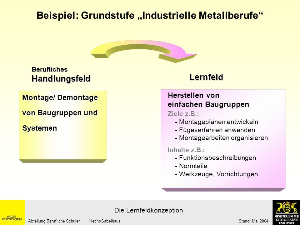 BADEN- WÜRTTEMBERG Abteilung Berufliche Schulen Hecht/Sabelhaus Stand: Mai 2004 Berufliche Handlungsfelder Betrieb Didaktische Transformation...Y.Y...