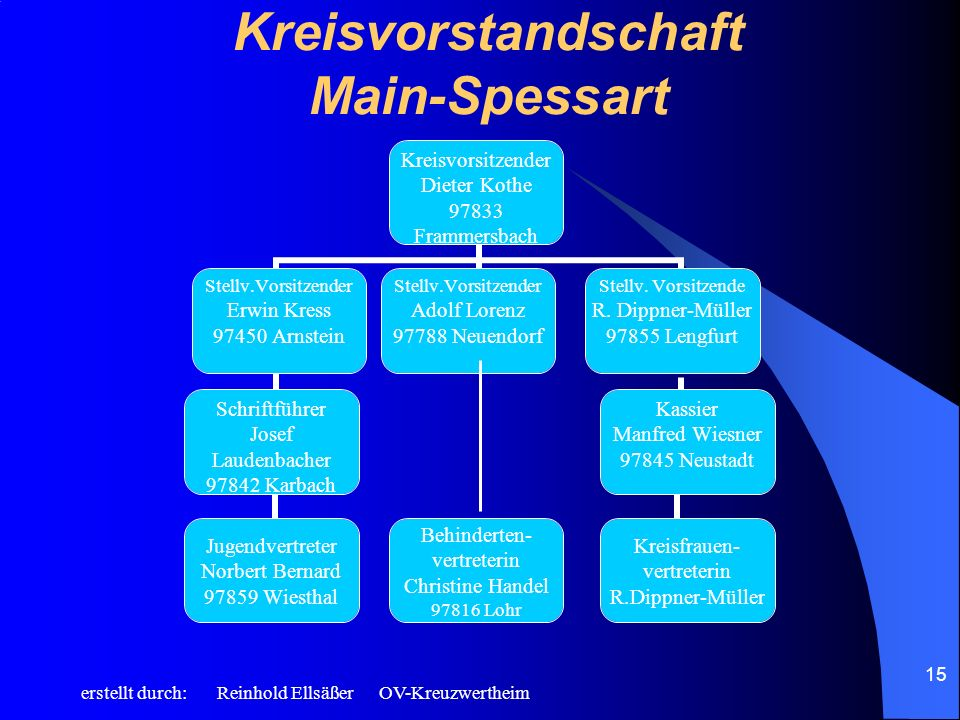 erstellt durch: Reinhold Ellsäßer OV-Kreuzwertheim 15 Kreisvorstandschaft Main-Spessart Kreisvorsitzender Dieter Kothe 97833 Frammersbach Stellv.Vorsi
