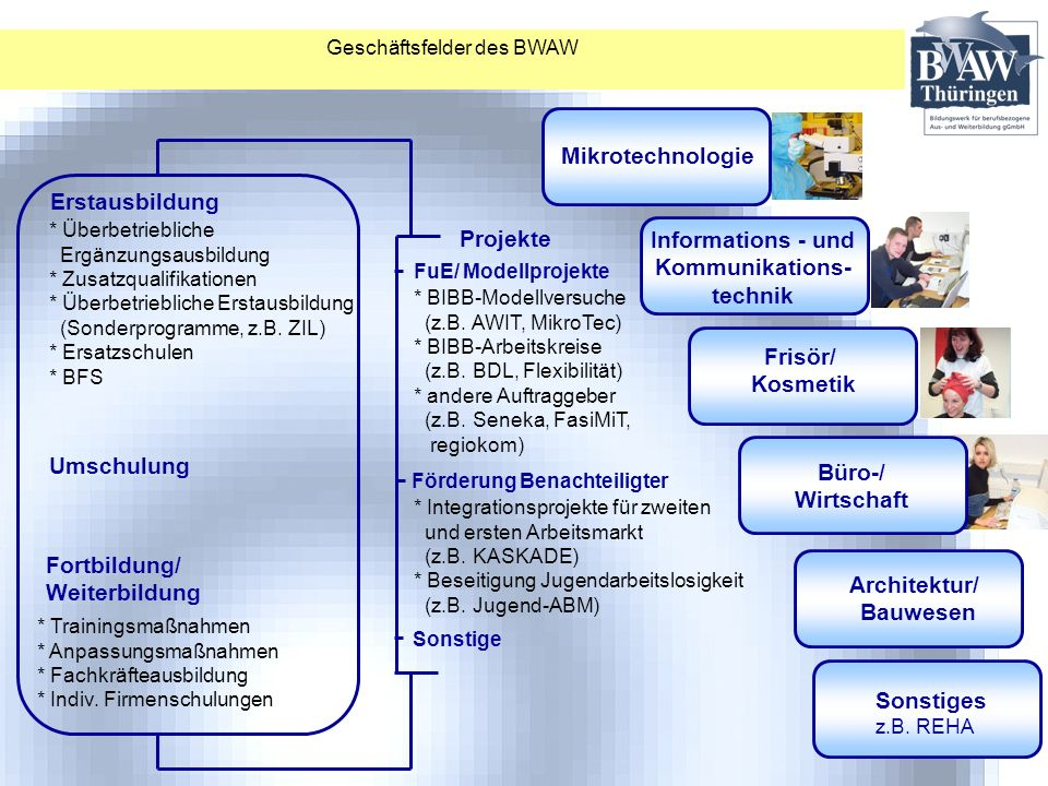 Geschäftsfelder des BWAW Frisör/ Kosmetik Mikrotechnologie Informations - und Kommunikations- technik Architektur/ Bauwesen Büro-/ Wirtschaft Erstausb