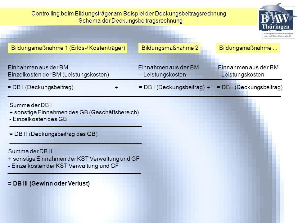 Bildungsmaßnahme 1 (Erlös-/ Kostenträger) Bildungsmaßnahme 2Bildungsmaßnahme... Einnahmen aus der BM Einnahmen aus der BM Einnahmen aus der BM Einzelk