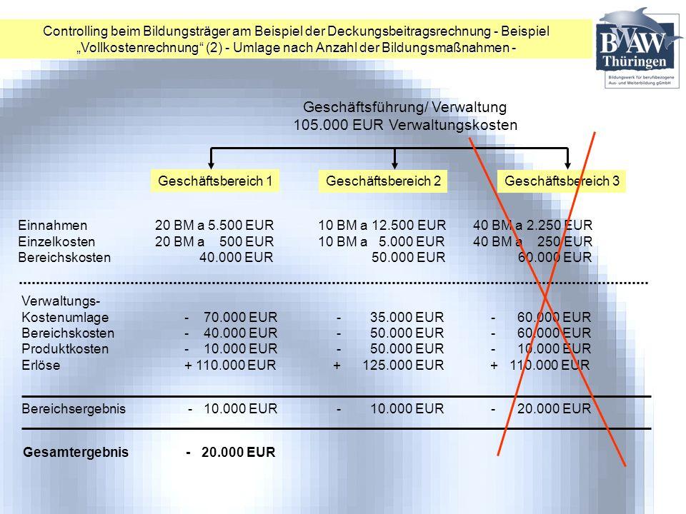 Geschäftsführung/ Verwaltung 105.000 EUR Verwaltungskosten Geschäftsbereich 1 Geschäftsbereich 2Geschäftsbereich 3 Einnahmen20 BM a 5.500 EUR 10 BM a