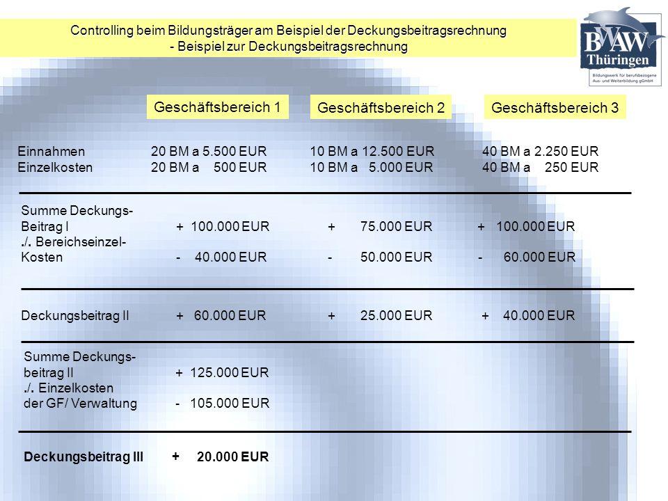 Geschäftsbereich 1 Geschäftsbereich 2Geschäftsbereich 3 Einnahmen20 BM a 5.500 EUR 10 BM a 12.500 EUR 40 BM a 2.250 EUR Einzelkosten20 BM a 500 EUR 10