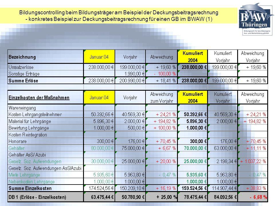 Bildungscontrolling beim Bildungsträger am Beispiel der Deckungsbeitragsrechnung - konkretes Beispiel zur Deckungsbeitragsrechnung für einen GB im BWA