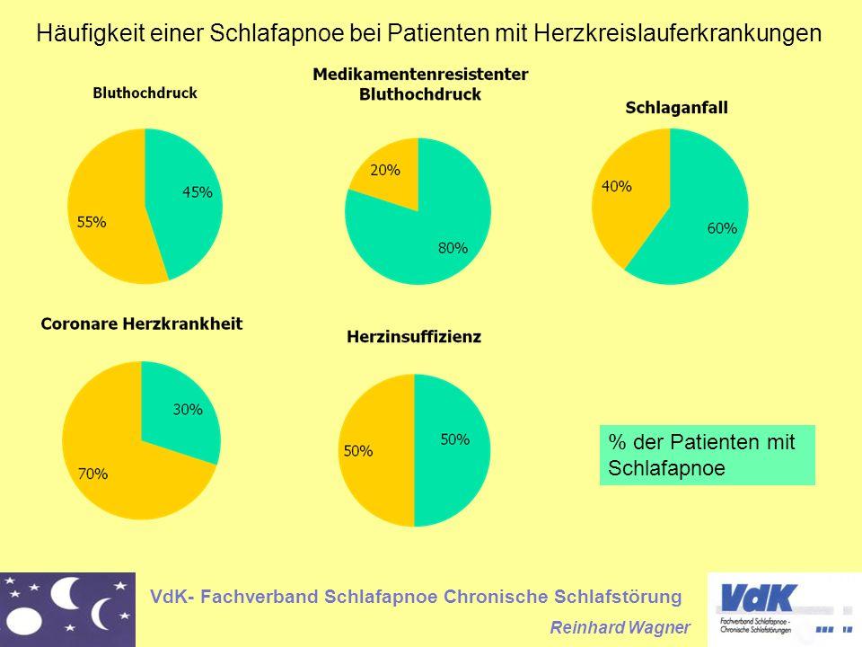 VdK- Fachverband Schlafapnoe Chronische Schlafstörung Reinhard Wagner % der Patienten mit Schlafapnoe Häufigkeit einer Schlafapnoe bei Patienten mit H