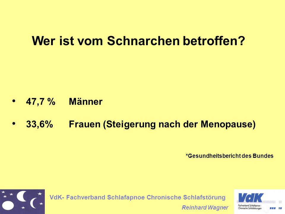 VdK- Fachverband Schlafapnoe Chronische Schlafstörung Reinhard Wagner Wer ist vom Schnarchen betroffen? 47,7 %Männer 33,6% Frauen (Steigerung nach der