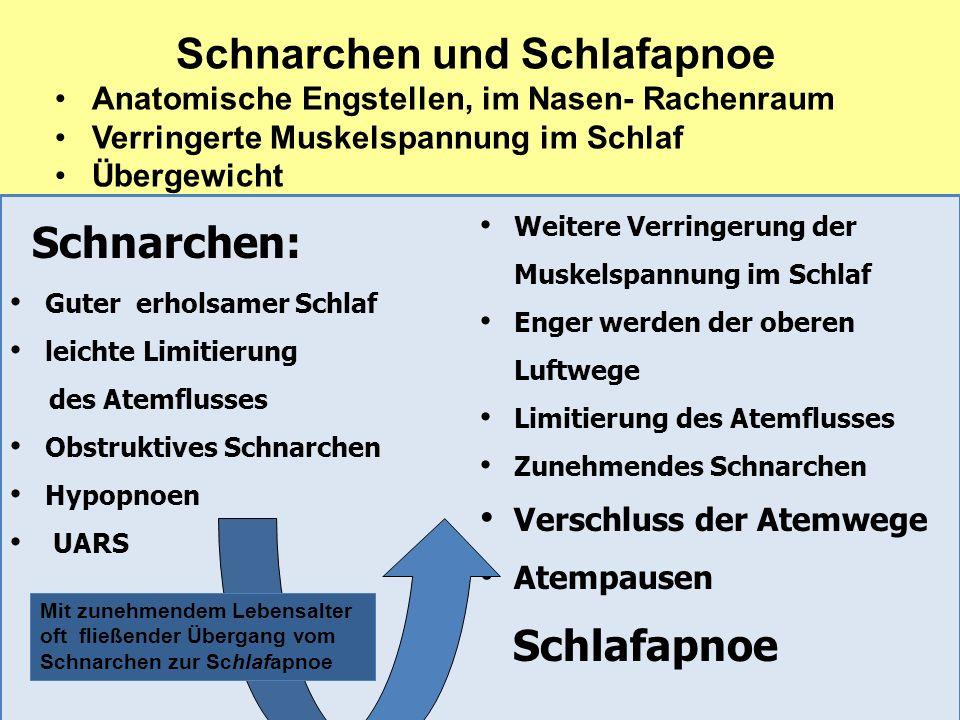 VdK- Fachverband Schlafapnoe Chronische Schlafstörung Reinhard Wagner Schnarchen und Schlafapnoe Anatomische Engstellen, im Nasen- Rachenraum Verringe