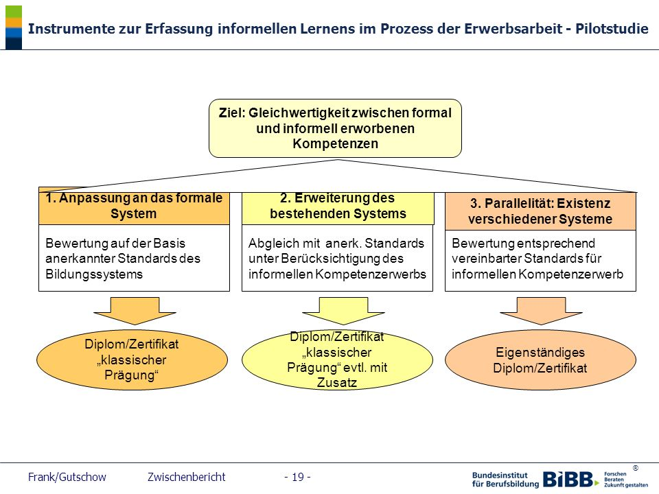 ® Instrumente zur Erfassung informellen Lernens im Prozess der Erwerbsarbeit - Pilotstudie Frank/Gutschow Zwischenbericht - 19 - Bewertung auf der Bas