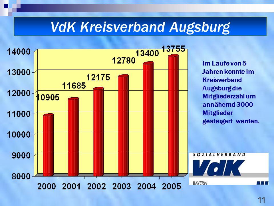 VdK Kreisverband Augsburg Im Laufe von 5 Jahren konnte im Kreisverband Augsburg die Mitgliederzahl um annähernd 3000 Mitglieder gesteigert werden. 11