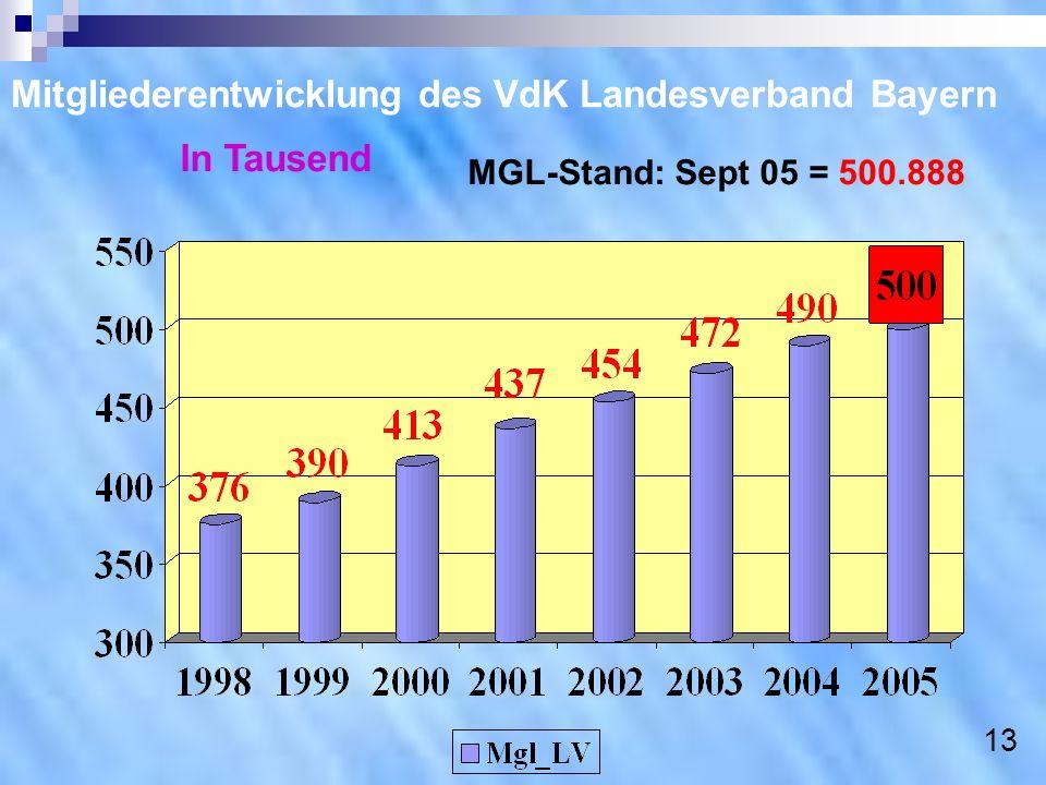 Mitgliederentwicklung des VdK Landesverband Bayern In Tausend MGL-Stand: Sept 05 = 500.888 13