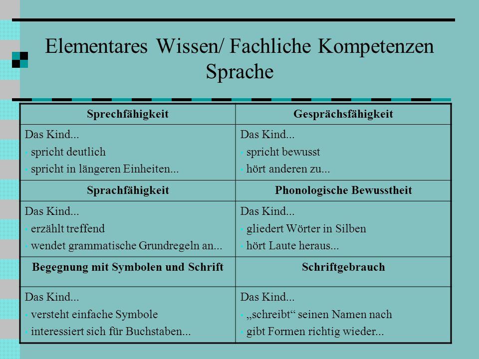 Elementares Wissen/ Fachliche Kompetenzen Sprache SprechfähigkeitGesprächsfähigkeit Das Kind... spricht deutlich spricht in längeren Einheiten... Das