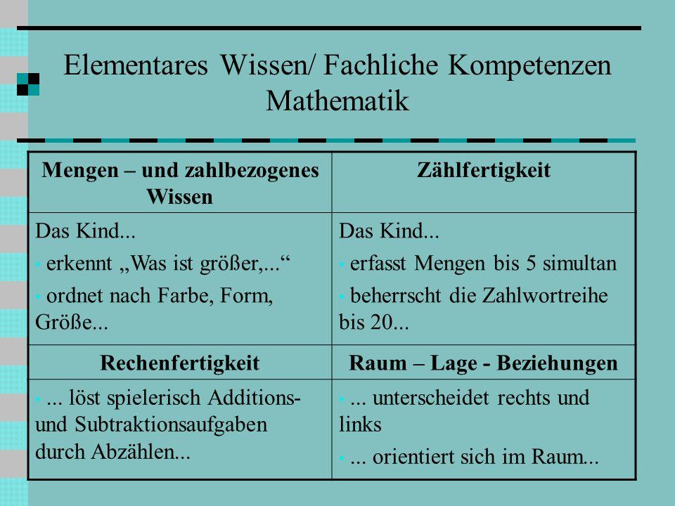 Elementares Wissen/ Fachliche Kompetenzen Mathematik Mengen – und zahlbezogenes Wissen Zählfertigkeit Das Kind... erkennt Was ist größer,... ordnet na