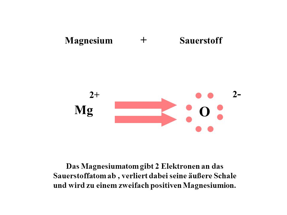 Magnesiumoxid MgO Magnesium und Sauerstoff reagieren auch im Verhältnis 1:1.