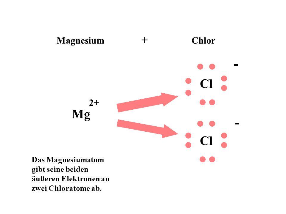 Magnesium + Chlor Cl Mg ? Das Magnesiumatom gibt seine beiden äußeren Elektronen an zwei Chloratome ab. 2+ - -
