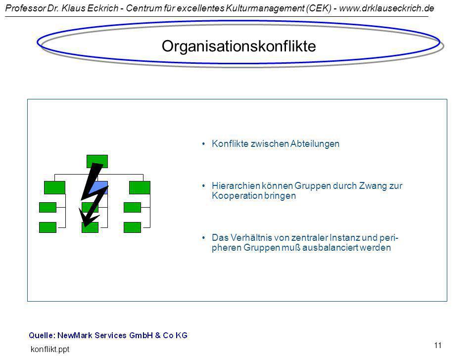 Professor Dr. Klaus Eckrich - Centrum für excellentes Kulturmanagement (CEK) - www.drklauseckrich.de konflikt.ppt 11 Konflikte zwischen Abteilungen Hi